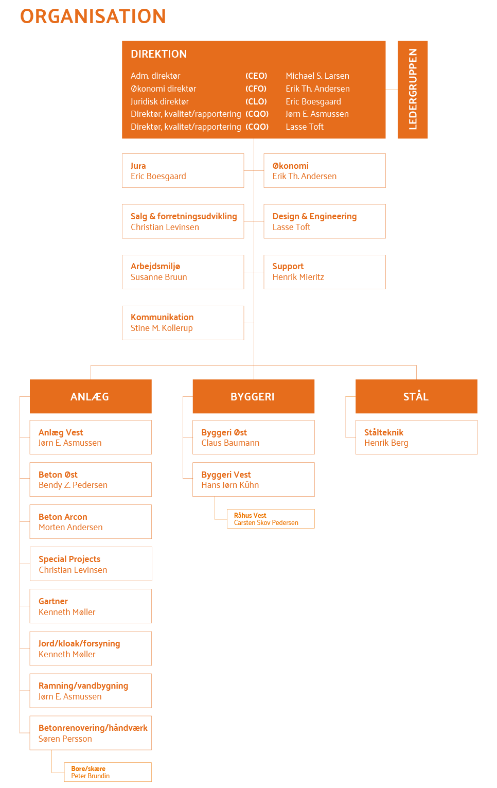 Organisationsplan 2020 Organisationsplan 2020